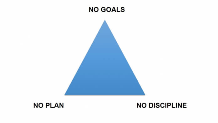 Don't Get Trapped in the Procrastination Triangle